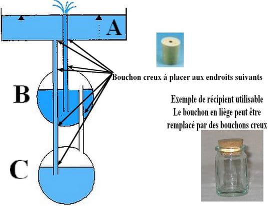Schema pompe fontaine - Comment fabriquer une fontaine de jardin ...